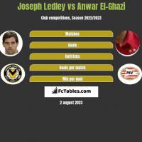 Joseph Ledley vs Anwar El-Ghazi h2h player stats