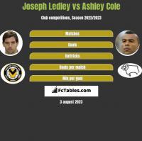 Joseph Ledley vs Ashley Cole h2h player stats