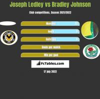 Joseph Ledley vs Bradley Johnson h2h player stats