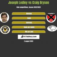 Joseph Ledley vs Craig Bryson h2h player stats