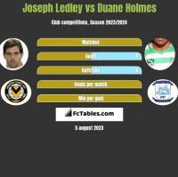 Joseph Ledley vs Duane Holmes h2h player stats