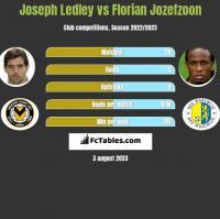 Joseph Ledley vs Florian Jozefzoon h2h player stats