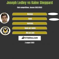 Joseph Ledley vs Kaine Sheppard h2h player stats