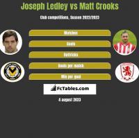 Joseph Ledley vs Matt Crooks h2h player stats