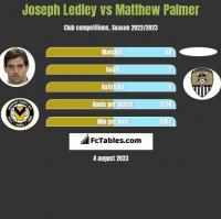 Joseph Ledley vs Matthew Palmer h2h player stats