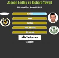 Joseph Ledley vs Richard Towell h2h player stats