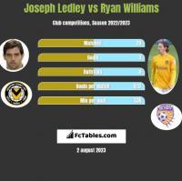 Joseph Ledley vs Ryan Williams h2h player stats