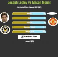 Joseph Ledley vs Mason Mount h2h player stats