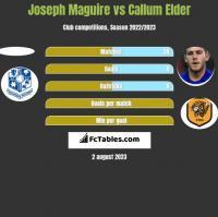 Joseph Maguire vs Callum Elder h2h player stats