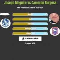 Joseph Maguire vs Cameron Burgess h2h player stats