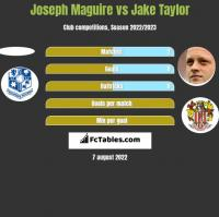 Joseph Maguire vs Jake Taylor h2h player stats