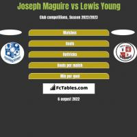 Joseph Maguire vs Lewis Young h2h player stats