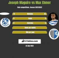 Joseph Maguire vs Max Ehmer h2h player stats