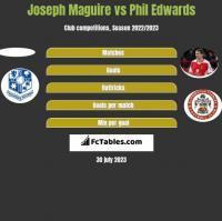 Joseph Maguire vs Phil Edwards h2h player stats