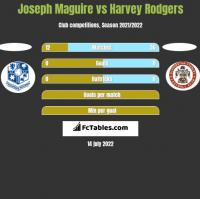 Joseph Maguire vs Harvey Rodgers h2h player stats