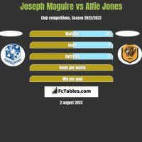 Joseph Maguire vs Alfie Jones h2h player stats
