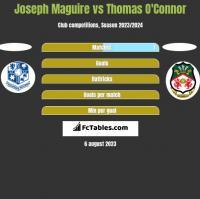 Joseph Maguire vs Thomas O'Connor h2h player stats