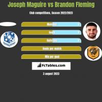 Joseph Maguire vs Brandon Fleming h2h player stats