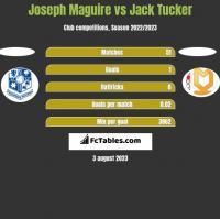 Joseph Maguire vs Jack Tucker h2h player stats