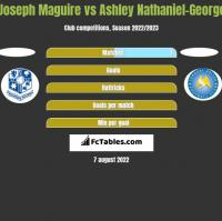 Joseph Maguire vs Ashley Nathaniel-George h2h player stats