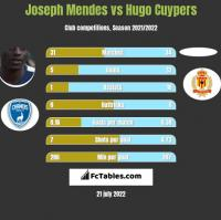Joseph Mendes vs Hugo Cuypers h2h player stats