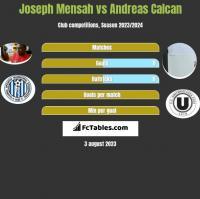 Joseph Mensah vs Andreas Calcan h2h player stats