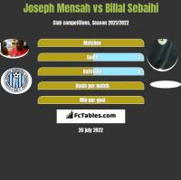 Joseph Mensah vs Billal Sebaihi h2h player stats