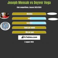 Joseph Mensah vs Deyver Vega h2h player stats