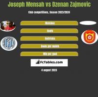 Joseph Mensah vs Dzenan Zajmovic h2h player stats