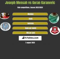 Joseph Mensah vs Goran Karanovic h2h player stats