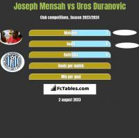 Joseph Mensah vs Uros Duranovic h2h player stats
