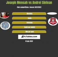 Joseph Mensah vs Andrei Sintean h2h player stats