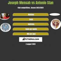 Joseph Mensah vs Antonio Stan h2h player stats