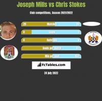 Joseph Mills vs Chris Stokes h2h player stats