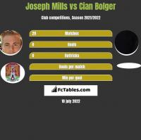 Joseph Mills vs Cian Bolger h2h player stats