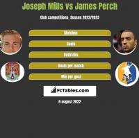 Joseph Mills vs James Perch h2h player stats