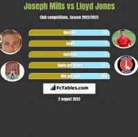 Joseph Mills vs Lloyd Jones h2h player stats