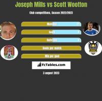 Joseph Mills vs Scott Wootton h2h player stats