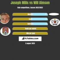 Joseph Mills vs Will Aimson h2h player stats