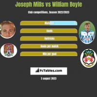 Joseph Mills vs William Boyle h2h player stats
