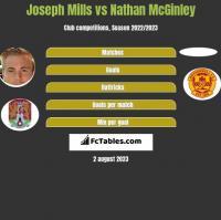 Joseph Mills vs Nathan McGinley h2h player stats