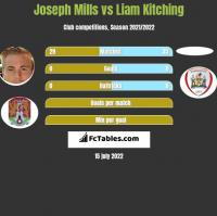 Joseph Mills vs Liam Kitching h2h player stats