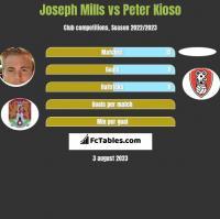 Joseph Mills vs Peter Kioso h2h player stats
