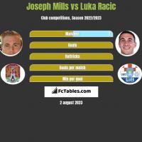 Joseph Mills vs Luka Racic h2h player stats