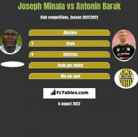 Joseph Minala vs Antonin Barak h2h player stats