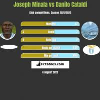 Joseph Minala vs Danilo Cataldi h2h player stats