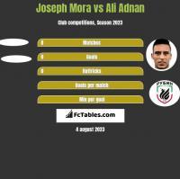 Joseph Mora vs Ali Adnan h2h player stats