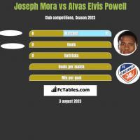 Joseph Mora vs Alvas Elvis Powell h2h player stats