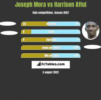 Joseph Mora vs Harrison Afful h2h player stats