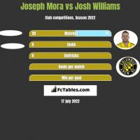 Joseph Mora vs Josh Williams h2h player stats